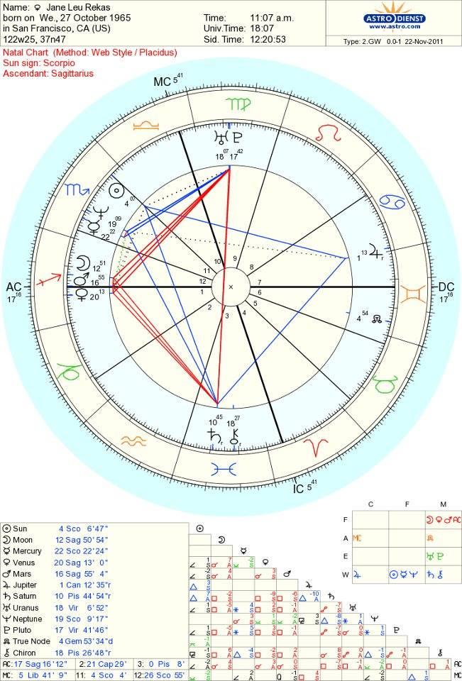 Astrolada Birth Chart Calculator Denmarpulsar