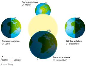 equinox_explainer_624